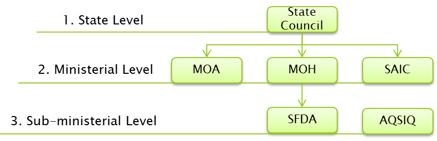 Historical Regulatory Hierarchy