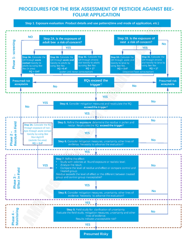 procedure for pesticide environmental risk assessment on bee in Brazil(foliar applicaion)