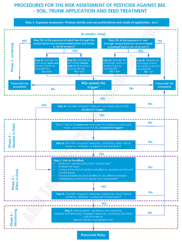 procedure for pesticide environmental risk assessment on bee in Brazil(non-foliar applicaion)