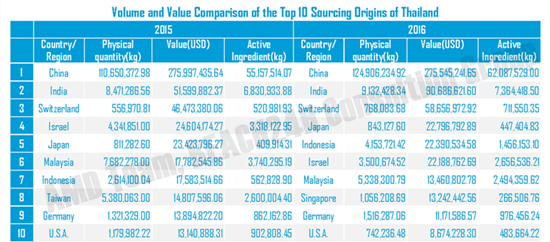 Volume and Value of Top 10 Sourcing Origins in 2015 and 2016