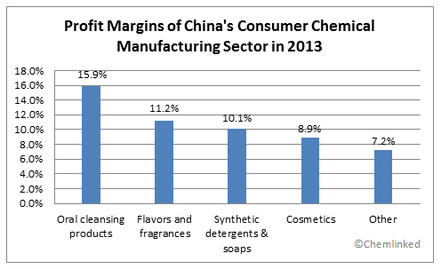 Fig. 1 - Profit margins of China's consumer chemical manufacturing sector in 2013