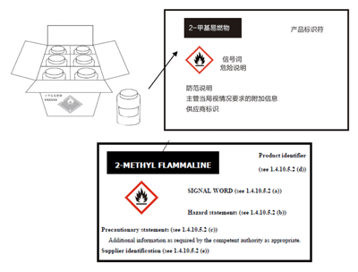 A sample label for combination packaging