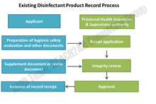 Existing Disinfectant Product Record Process in China