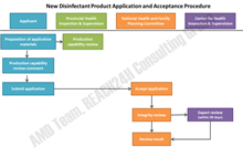 New Disinfectant Product Application and Acceptance Procedure