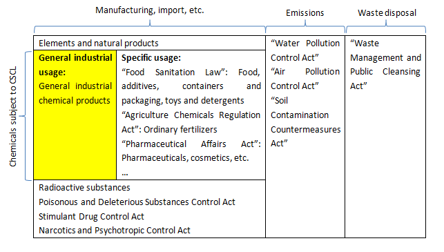 Japanese chemical regulations overview