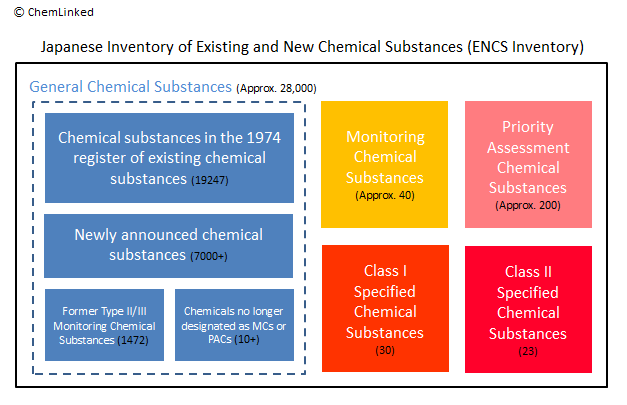 Screening and risk assessment of chemical substances under Japan CSCL