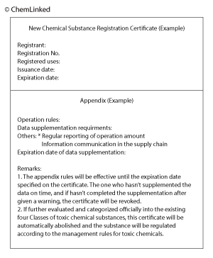 New Chemical Substance Registration Certificate