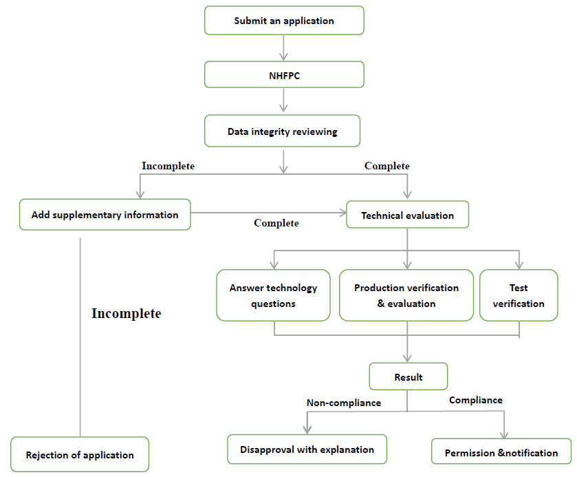 Fig. 1 -workflow for application